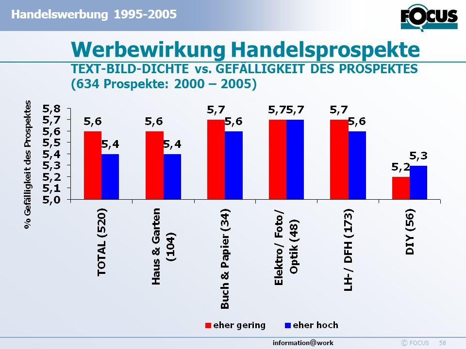 information @ work Handelswerbung 1995-2005 © FOCUS 58 Werbewirkung Handelsprospekte TEXT-BILD-DICHTE vs. GEFÄLLIGKEIT DES PROSPEKTES (634 Prospekte: