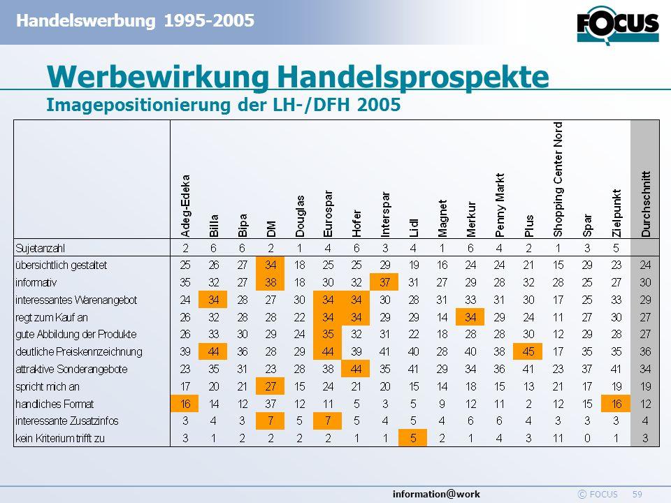 information @ work Handelswerbung 1995-2005 © FOCUS 59 Werbewirkung Handelsprospekte Imagepositionierung der LH-/DFH 2005