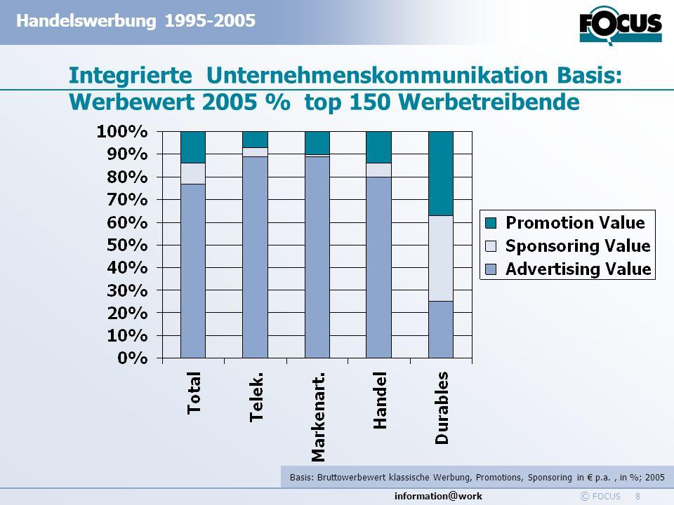 information @ work Handelswerbung 1995-2005 © FOCUS 19 Promotion Sortimentsvergleich LH-Supermärkte – Anteile und Affinität Basis: BruttoWerbewert Trad Promotion p.a.
