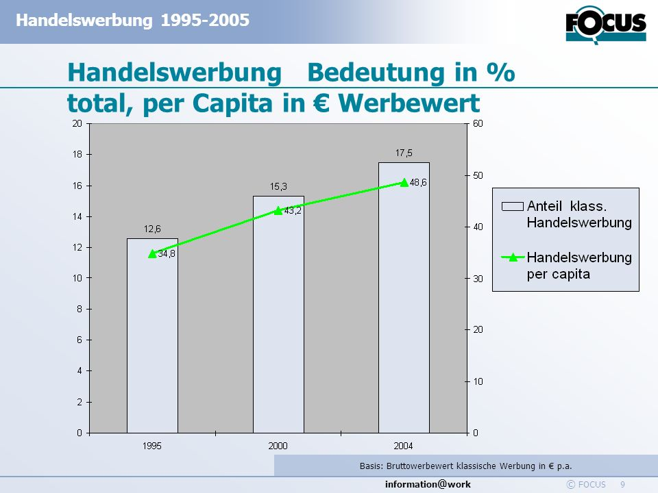 information @ work Handelswerbung 1995-2005 © FOCUS 9 Handelswerbung Bedeutung in % total, per Capita in Werbewert Basis: Bruttowerbewert klassische W