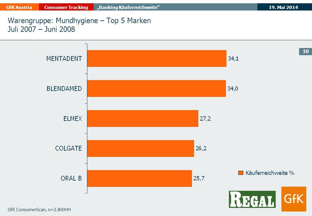 19. Mai 2014GfK AustriaConsumer TrackingRanking Käuferreichweite 10 GfK ConsumerScan, n=2.800HH Käuferreichweite % Warengruppe: Mundhygiene – Top 5 Ma