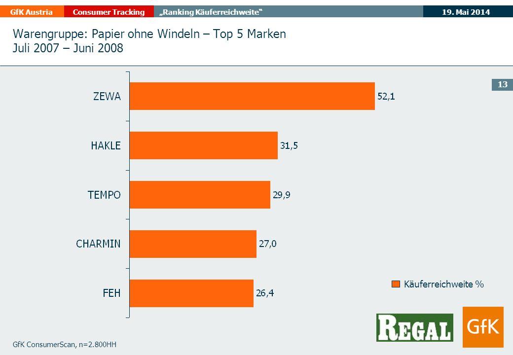 19. Mai 2014GfK AustriaConsumer TrackingRanking Käuferreichweite 13 GfK ConsumerScan, n=2.800HH Käuferreichweite % Warengruppe: Papier ohne Windeln –