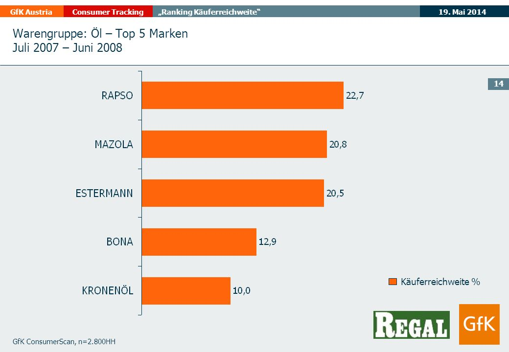 19. Mai 2014GfK AustriaConsumer TrackingRanking Käuferreichweite 14 GfK ConsumerScan, n=2.800HH Käuferreichweite % Warengruppe: Öl – Top 5 Marken Juli