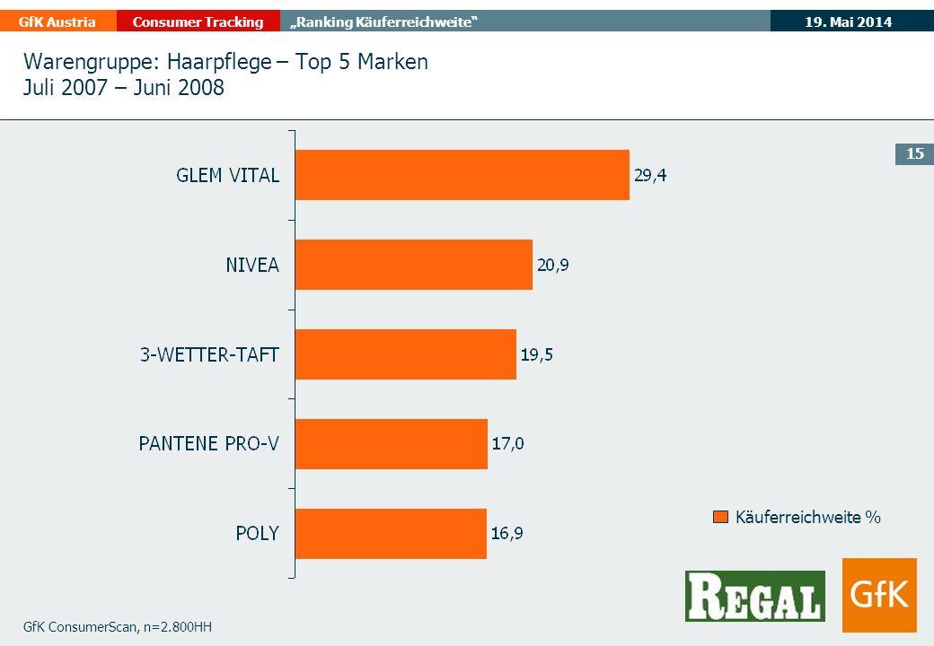 19. Mai 2014GfK AustriaConsumer TrackingRanking Käuferreichweite 15 GfK ConsumerScan, n=2.800HH Käuferreichweite % Warengruppe: Haarpflege – Top 5 Mar