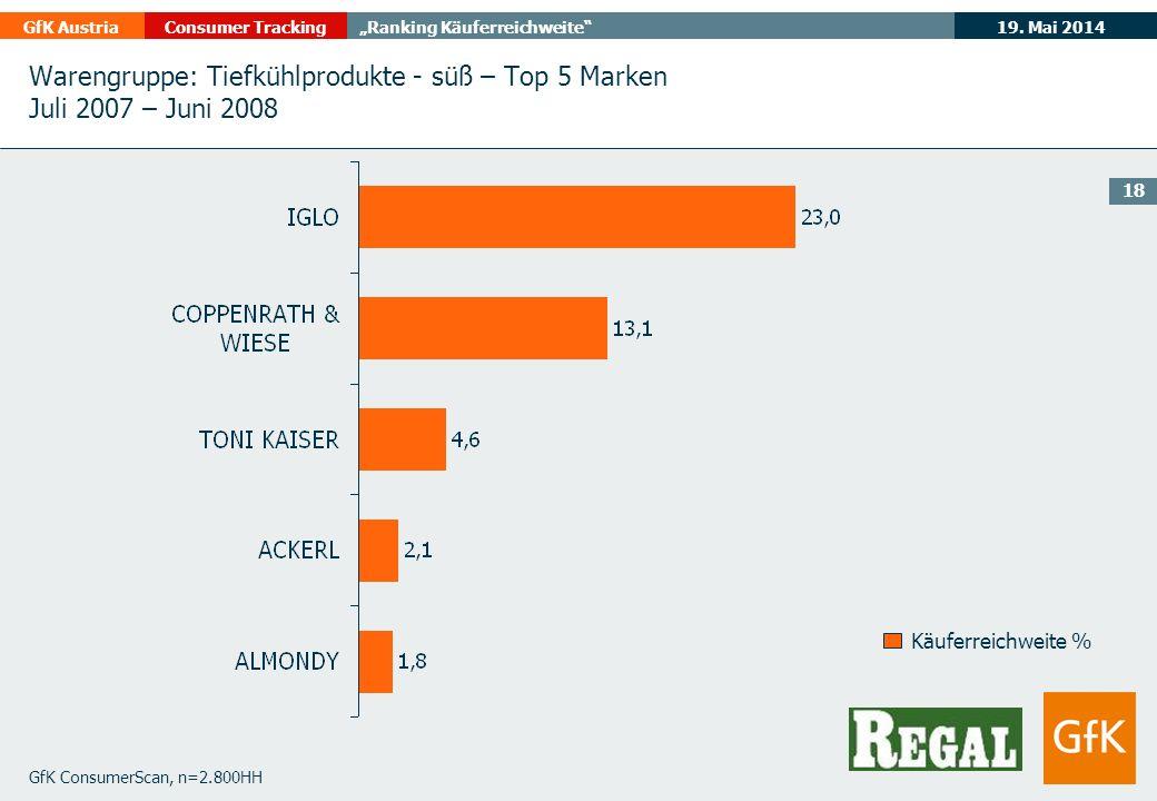 19. Mai 2014GfK AustriaConsumer TrackingRanking Käuferreichweite 18 GfK ConsumerScan, n=2.800HH Käuferreichweite % Warengruppe: Tiefkühlprodukte - süß