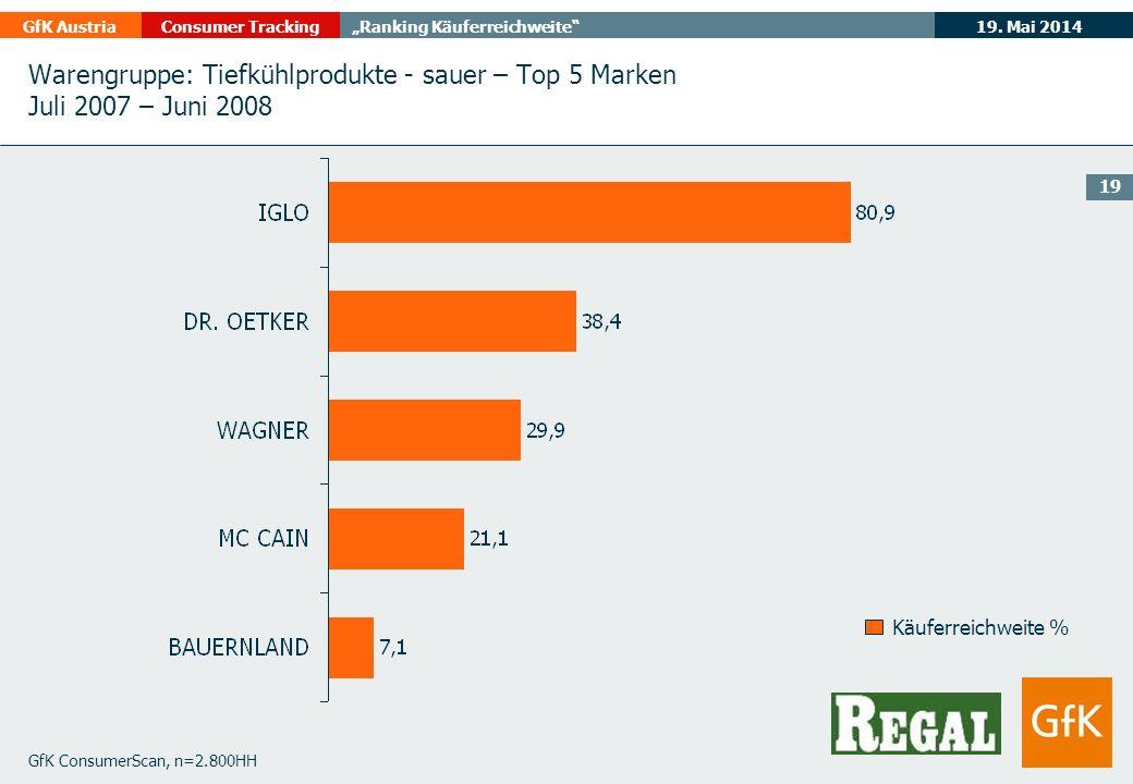 19. Mai 2014GfK AustriaConsumer TrackingRanking Käuferreichweite 19 GfK ConsumerScan, n=2.800HH Käuferreichweite % Warengruppe: Tiefkühlprodukte - sau