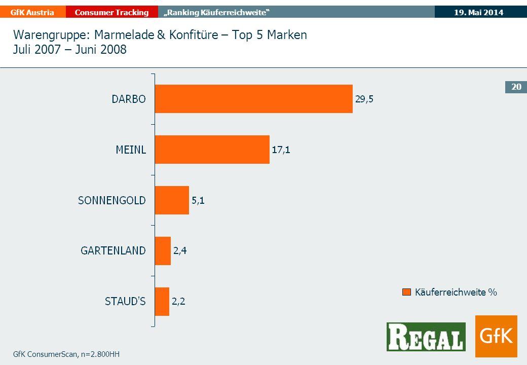 19. Mai 2014GfK AustriaConsumer TrackingRanking Käuferreichweite 20 GfK ConsumerScan, n=2.800HH Käuferreichweite % Warengruppe: Marmelade & Konfitüre