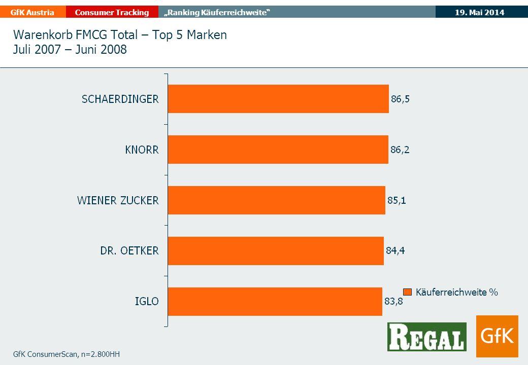 19. Mai 2014GfK AustriaConsumer TrackingRanking Käuferreichweite Warenkorb FMCG Total – Top 5 Marken Juli 2007 – Juni 2008 GfK ConsumerScan, n=2.800HH