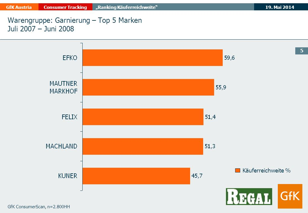 19. Mai 2014GfK AustriaConsumer TrackingRanking Käuferreichweite 5 GfK ConsumerScan, n=2.800HH Käuferreichweite % Warengruppe: Garnierung – Top 5 Mark