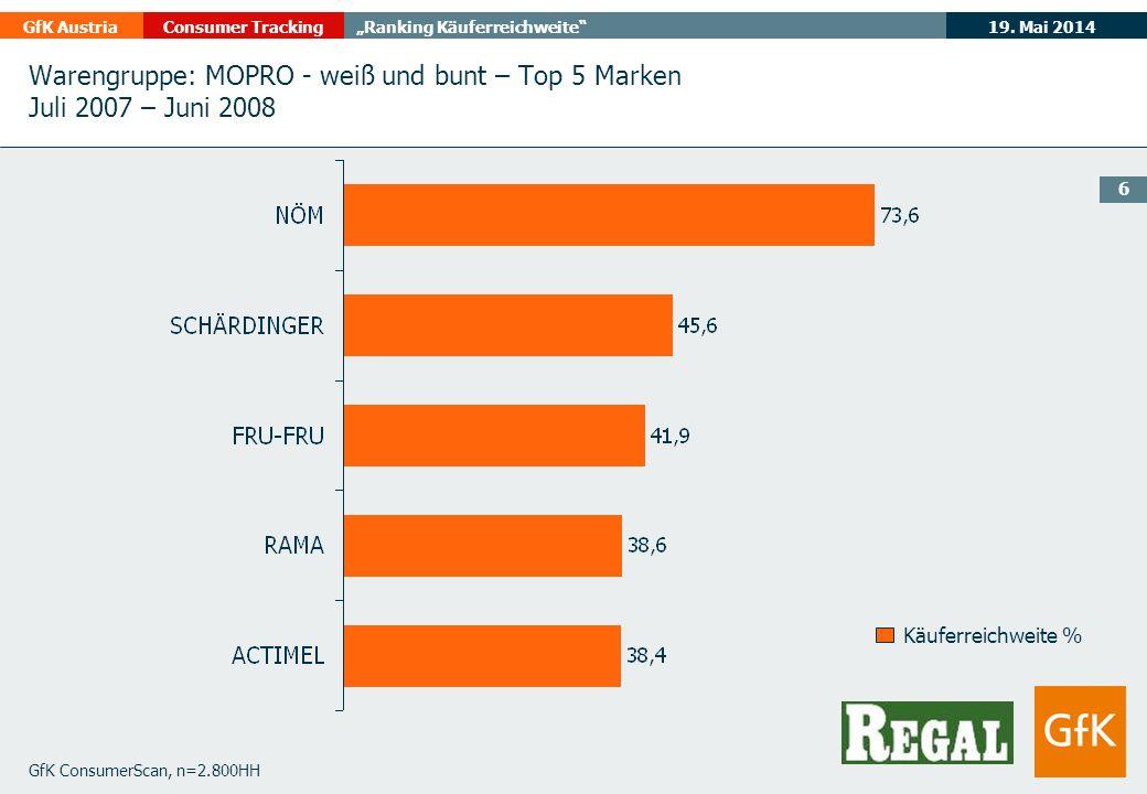 19. Mai 2014GfK AustriaConsumer TrackingRanking Käuferreichweite 6 GfK ConsumerScan, n=2.800HH Käuferreichweite % Warengruppe: MOPRO - weiß und bunt –