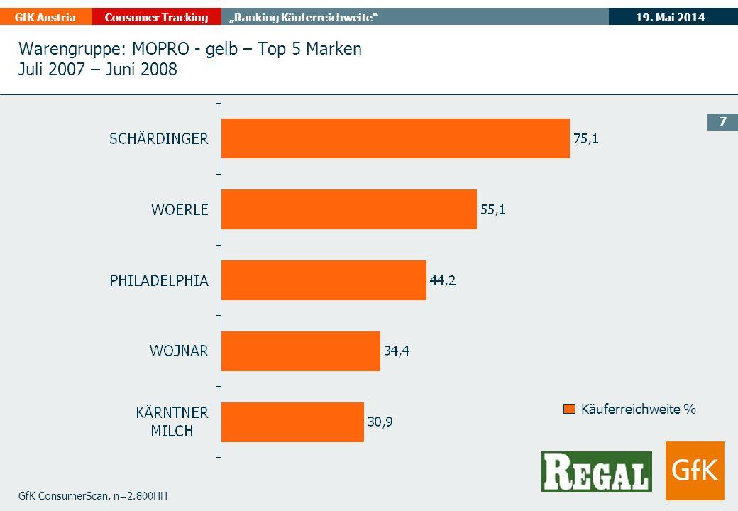 19. Mai 2014GfK AustriaConsumer TrackingRanking Käuferreichweite 7 GfK ConsumerScan, n=2.800HH Käuferreichweite % Warengruppe: MOPRO - gelb – Top 5 Ma