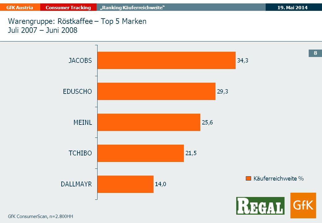 19. Mai 2014GfK AustriaConsumer TrackingRanking Käuferreichweite 8 GfK ConsumerScan, n=2.800HH Käuferreichweite % Warengruppe: Röstkaffee – Top 5 Mark