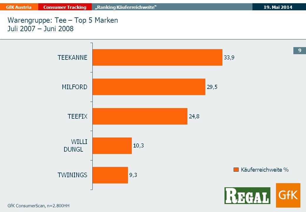 19. Mai 2014GfK AustriaConsumer TrackingRanking Käuferreichweite 9 GfK ConsumerScan, n=2.800HH Käuferreichweite % Warengruppe: Tee – Top 5 Marken Juli