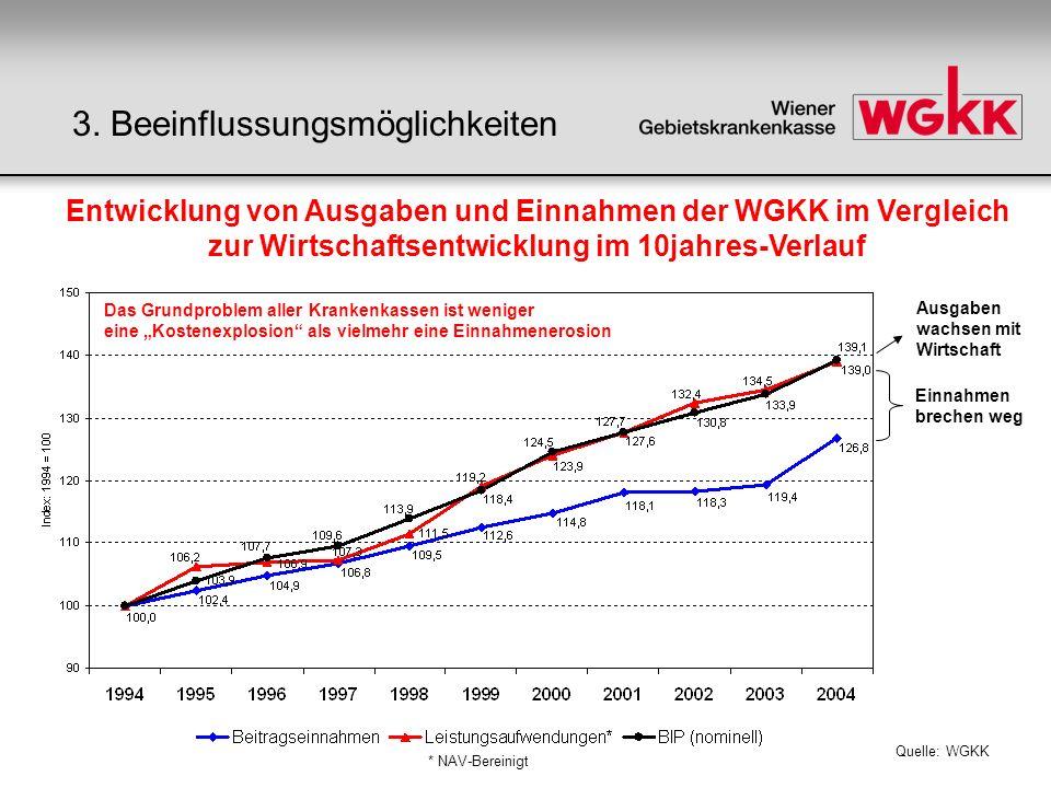 Quelle: WGKK * NAV-Bereinigt Einnahmen brechen weg Ausgaben wachsen mit Wirtschaft Entwicklung von Ausgaben und Einnahmen der WGKK im Vergleich zur Wi