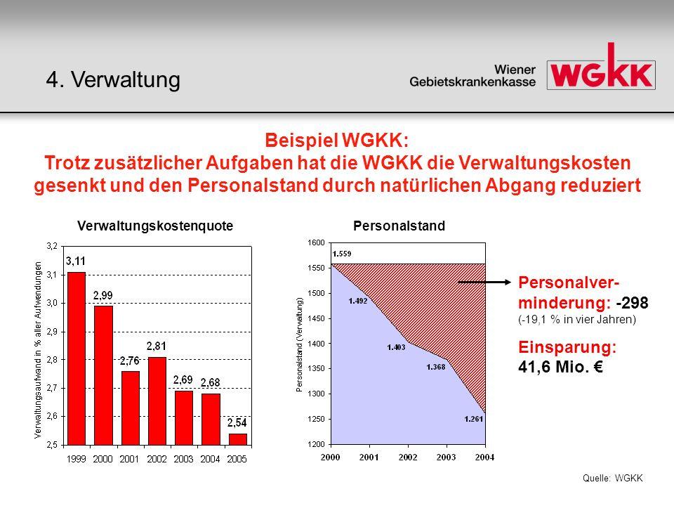 Personalver- minderung: -298 (-19,1 % in vier Jahren) Einsparung: 41,6 Mio. PersonalstandVerwaltungskostenquote Beispiel WGKK: Trotz zusätzlicher Aufg