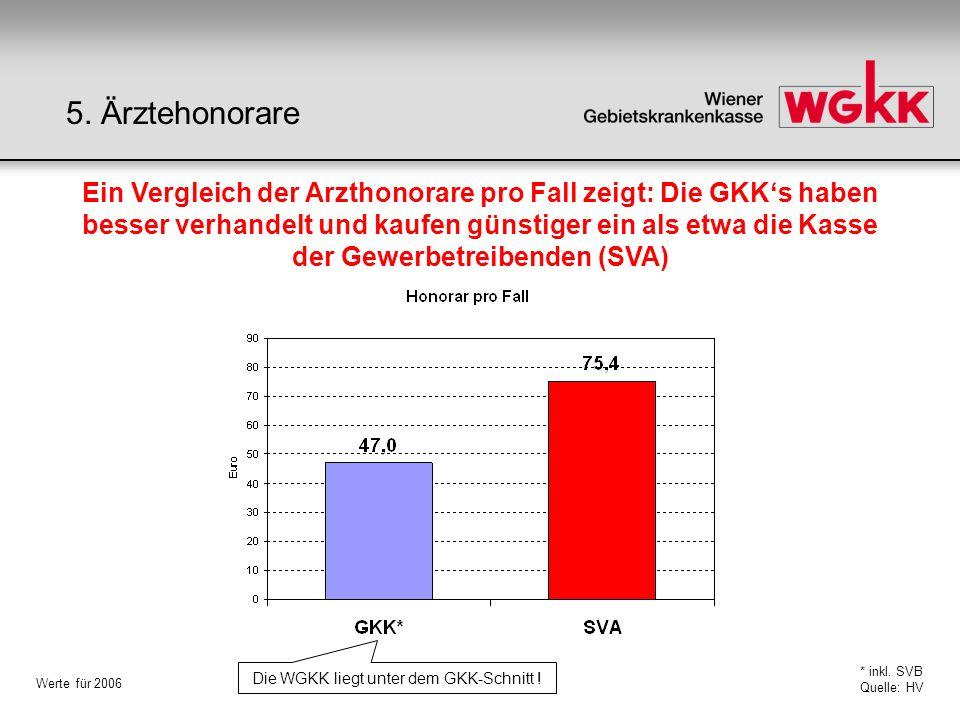 Ein Vergleich der Arzthonorare pro Fall zeigt: Die GKKs haben besser verhandelt und kaufen günstiger ein als etwa die Kasse der Gewerbetreibenden (SVA) * inkl.