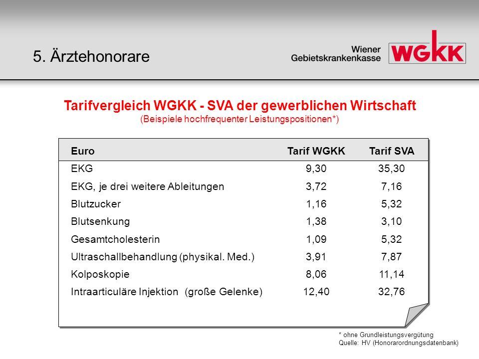 Tarifvergleich WGKK - SVA der gewerblichen Wirtschaft (Beispiele hochfrequenter Leistungspositionen*) EuroTarif WGKKTarif SVA EKG9,3035,30 EKG, je dre
