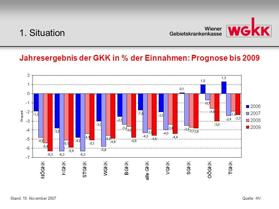 Quelle: HV Jahresergebnis der GKK in % der Einnahmen: Prognose bis 2009 Stand: 15. November 2007 1. Situation