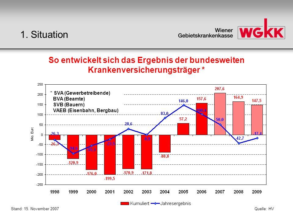 Quelle: HV Stand: 15. November 2007 So entwickelt sich das Ergebnis der bundesweiten Krankenversicherungsträger * * SVA (Gewerbetreibende) BVA (Beamte