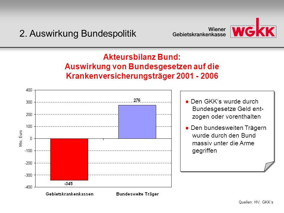 Akteursbilanz Bund: Auswirkung von Bundesgesetzen auf die Krankenversicherungsträger 2001 - 2006 Quellen: HV, GKKs Den GKKs wurde durch Bundesgesetze