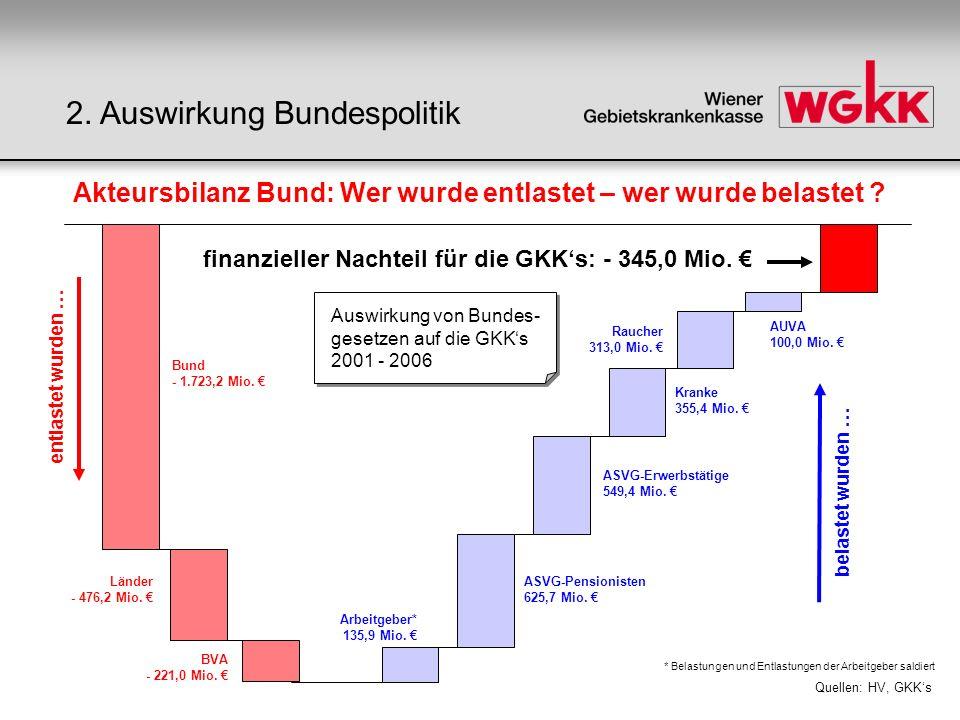 Bund - 1.723,2 Mio. Länder - 476,2 Mio. BVA - 221,0 Mio.