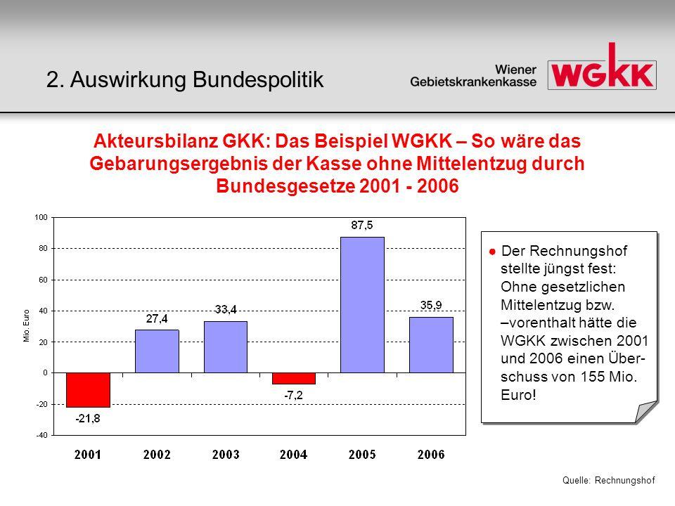 Akteursbilanz GKK: Das Beispiel WGKK – So wäre das Gebarungsergebnis der Kasse ohne Mittelentzug durch Bundesgesetze 2001 - 2006 Quelle: Rechnungshof