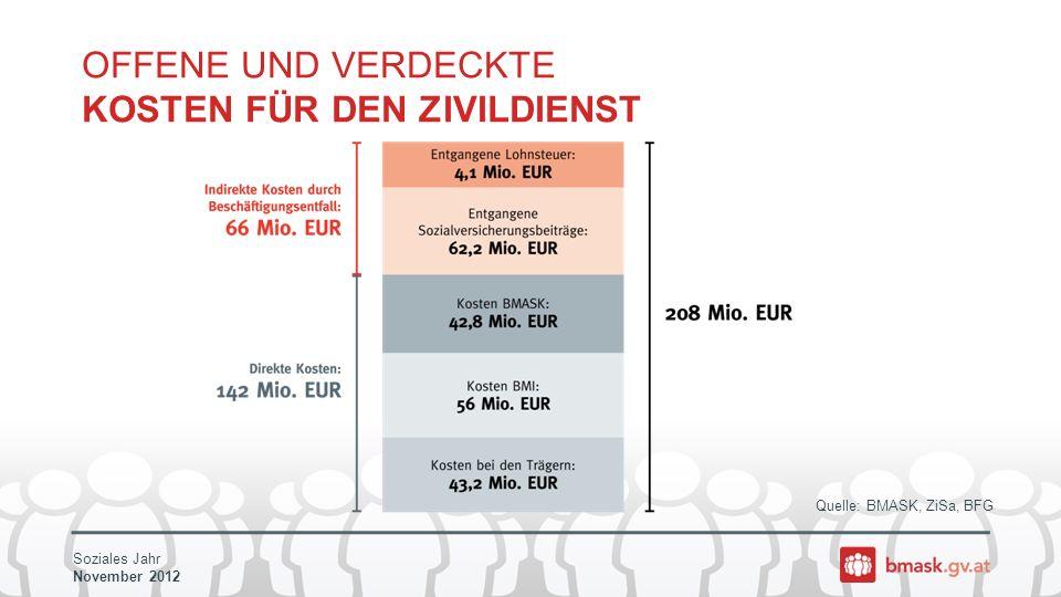 Soziales Jahr November 2012 Quelle: BMASK, ZiSa, BFG OFFENE UND VERDECKTE KOSTEN FÜR DEN ZIVILDIENST