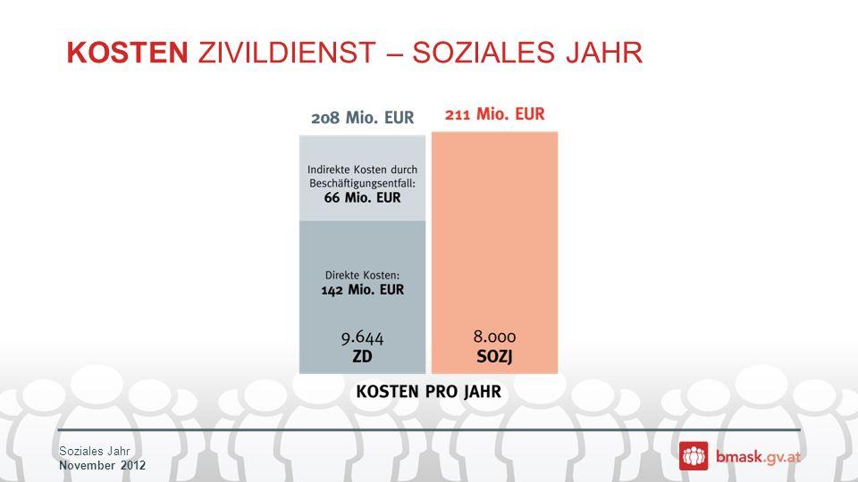 Soziales Jahr November 2012 KOSTEN ZIVILDIENST – SOZIALES JAHR