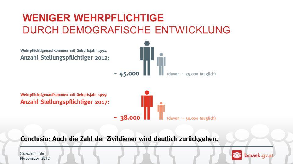 Soziales Jahr November 2012 WENIGER WEHRPFLICHTIGE DURCH DEMOGRAFISCHE ENTWICKLUNG
