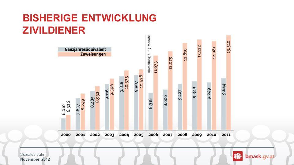 Soziales Jahr November 2012 BISHERIGE ENTWICKLUNG ZIVILDIENER