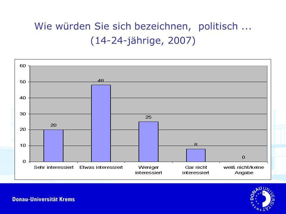 Wie würden Sie sich bezeichnen, politisch... (14-24-jährige, 2007)