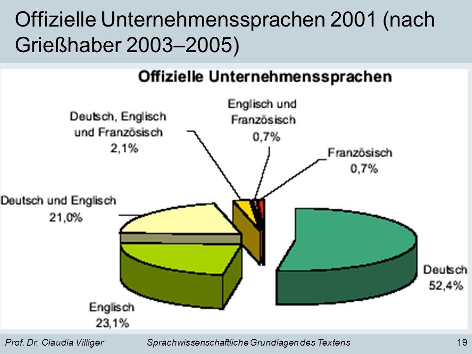 Prof. Dr. Claudia VilligerSprachwissenschaftliche Grundlagen des Textens19 Offizielle Unternehmenssprachen 2001 (nach Grießhaber 2003–2005)