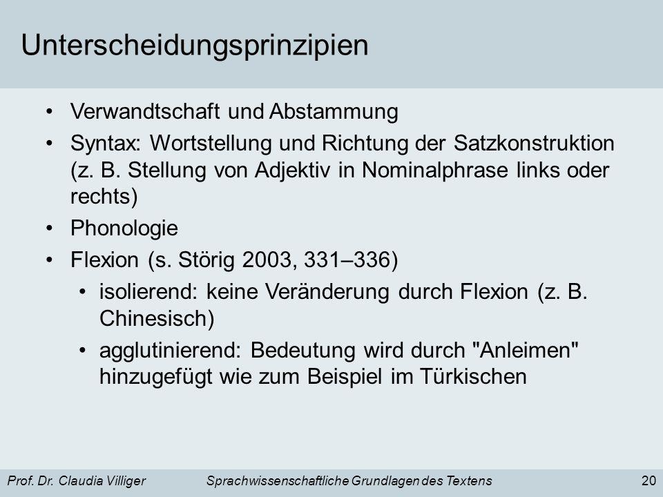 Prof. Dr. Claudia VilligerSprachwissenschaftliche Grundlagen des Textens20 Unterscheidungsprinzipien Verwandtschaft und Abstammung Syntax: Wortstellun