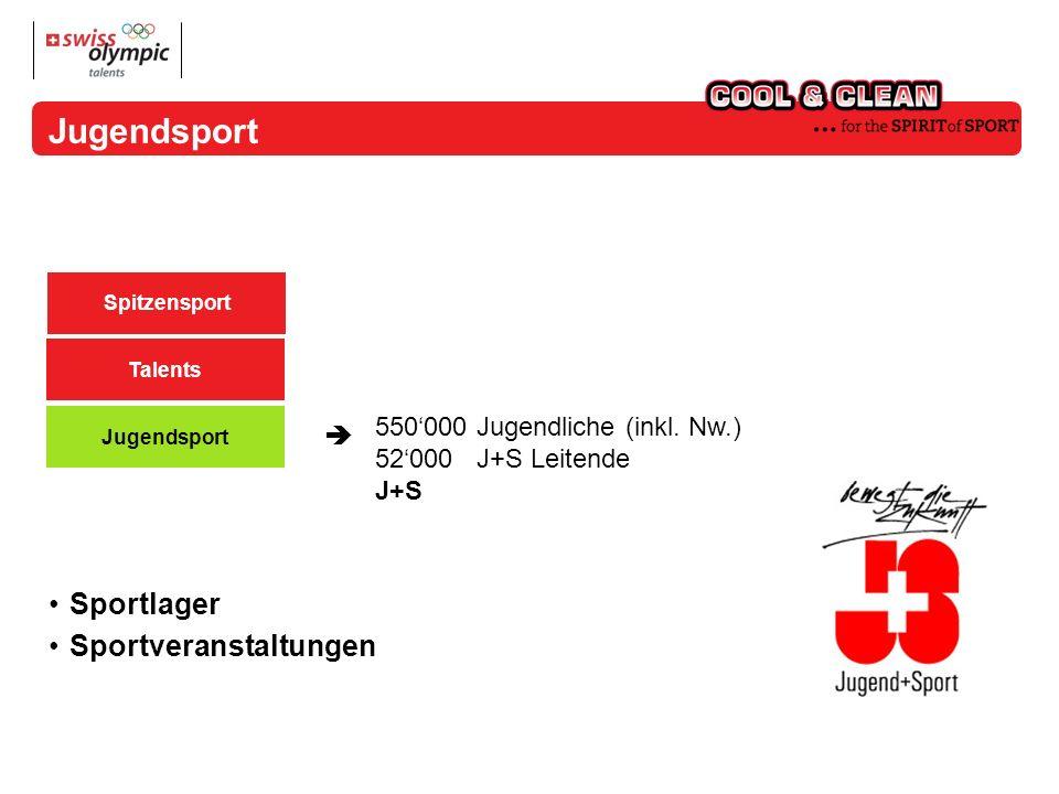 550000 Jugendliche (inkl. Nw.) 52000 J+S Leitende J+S Spitzensport Talents Jugendsport Sportlager Sportveranstaltungen