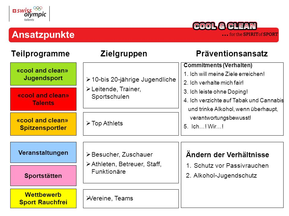 Ansatzpunkte Teilprogramme «cool and clean» Jugendsport «cool and clean» Talents «cool and clean» Spitzensportler Veranstaltungen Sportstätten 10-bis