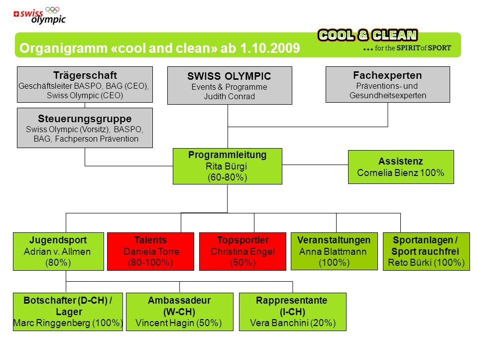 Organigramm «cool and clean» ab 1.10.2009 Trägerschaft Geschäftsleiter BASPO, BAG (CEO), Swiss Olympic (CEO) Steuerungsgruppe Swiss Olympic (Vorsitz), BASPO, BAG, Fachperson Prävention Sportanlagen / Sport rauchfrei Reto Bürki (100%) Veranstaltungen Anna Blattmann (100%) Botschafter (D-CH) / Lager Marc Ringgenberg (100%) Ambassadeur (W-CH) Vincent Hagin (50%) Rappresentante (I-CH) Vera Banchini (20%) SWISS OLYMPIC Events & Programme Judith Conrad Fachexperten Präventions- und Gesundheitsexperten Talents Daniela Torre (80-100%) Jugendsport Adrian v.