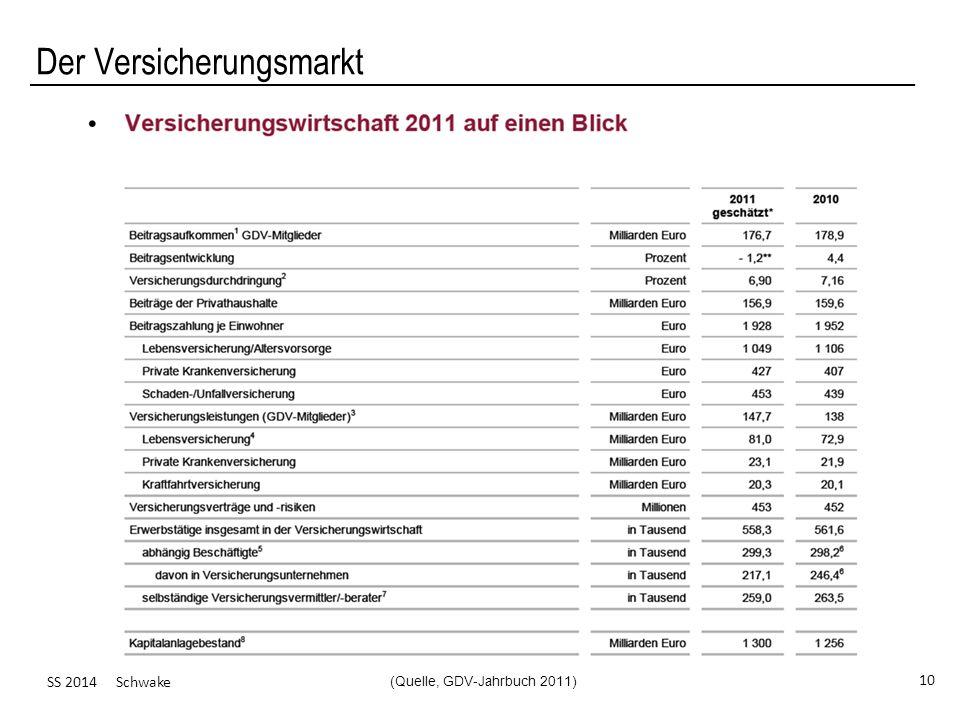 SS 2014 Schwake 10 Der Versicherungsmarkt (Quelle, GDV-Jahrbuch 2011)