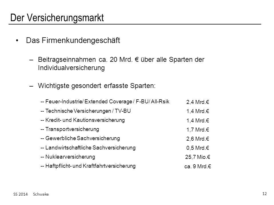 SS 2014 Schwake 12 Der Versicherungsmarkt Das Firmenkundengeschäft –Beitragseinnahmen ca. 20 Mrd. über alle Sparten der Individualversicherung –Wichti
