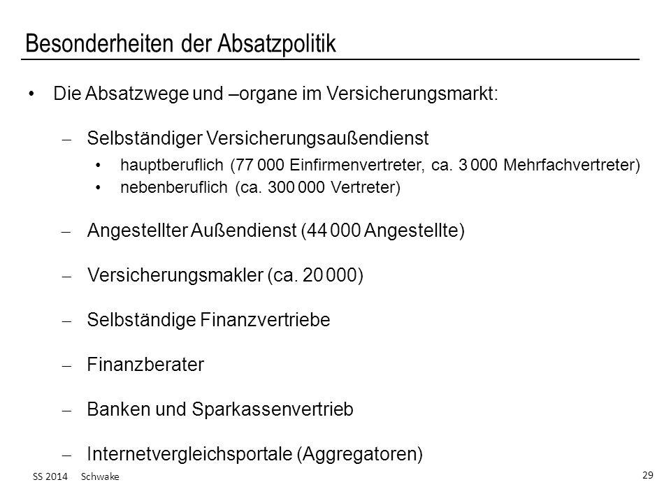 SS 2014 Schwake 29 Besonderheiten der Absatzpolitik Die Absatzwege und –organe im Versicherungsmarkt: Selbständiger Versicherungsaußendienst hauptberu