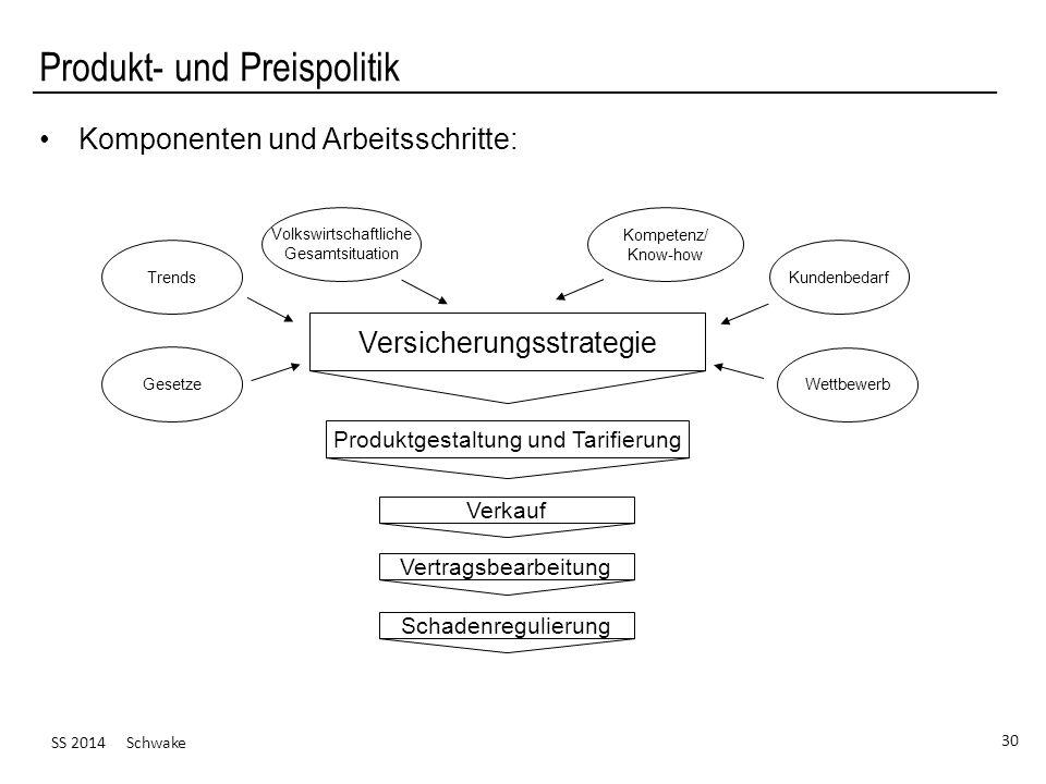 SS 2014 Schwake 30 Produkt- und Preispolitik Versicherungsstrategie Produktgestaltung und Tarifierung Verkauf Vertragsbearbeitung Schadenregulierung K