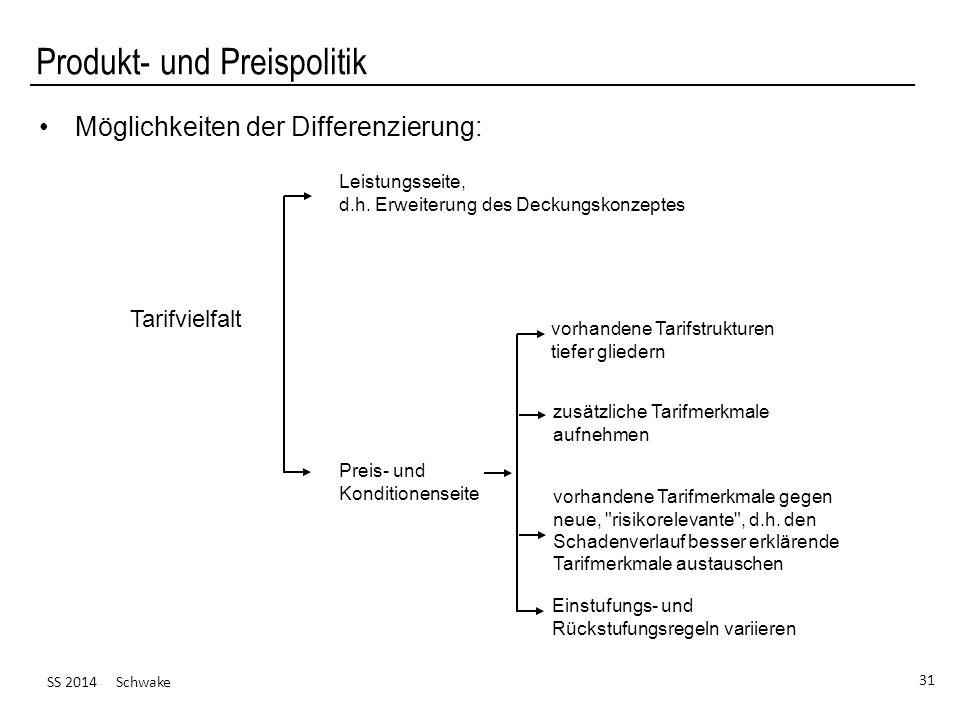 SS 2014 Schwake 31 Produkt- und Preispolitik Möglichkeiten der Differenzierung: Tarifvielfalt Leistungsseite, d.h. Erweiterung des Deckungskonzeptes P