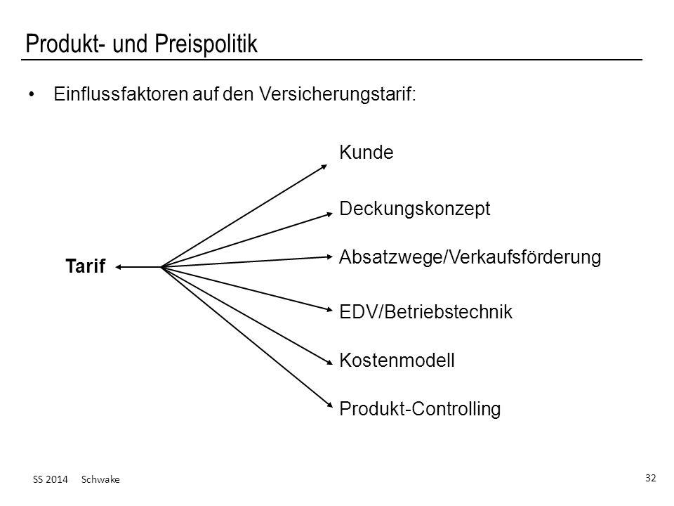 SS 2014 Schwake 32 Produkt- und Preispolitik Einflussfaktoren auf den Versicherungstarif: Tarif Kunde Deckungskonzept Absatzwege/Verkaufsförderung EDV/Betriebstechnik Kostenmodell Produkt-Controlling