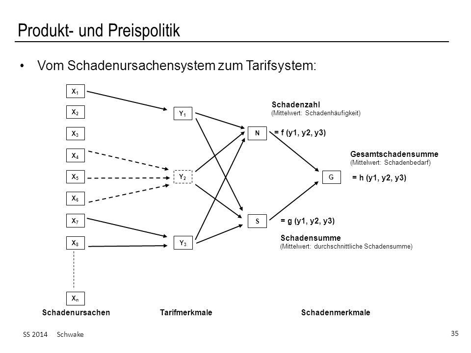 SS 2014 Schwake 35 Produkt- und Preispolitik Vom Schadenursachensystem zum Tarifsystem: Schadenursachen TarifmerkmaleSchadenmerkmale X1X1 X2X2 X3X3 X4X4 X5X5 X6X6 X7X7 X8X8 XnXn Y1Y1 Y2Y2 Y3Y3 N S G Schadensumme (Mittelwert: durchschnittliche Schadensumme) Gesamtschadensumme (Mittelwert: Schadenbedarf) Schadenzahl (Mittelwert: Schadenhäufigkeit) = f (y1, y2, y3) = h (y1, y2, y3) = g (y1, y2, y3)