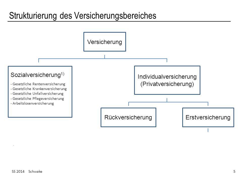 SS 2014 Schwake 26 Ausgewählte Versicherungszweige Bildung von Versicherungszweigen (II) (Quelle: Farny, Versicherungsbetriebslehre, S.