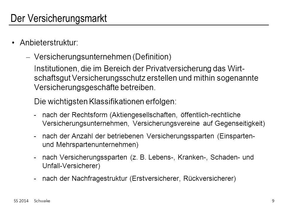 Der Versicherungsmarkt SS 2014 Schwake 9 Anbieterstruktur: Versicherungsunternehmen (Definition) Institutionen, die im Bereich der Privatversicherung