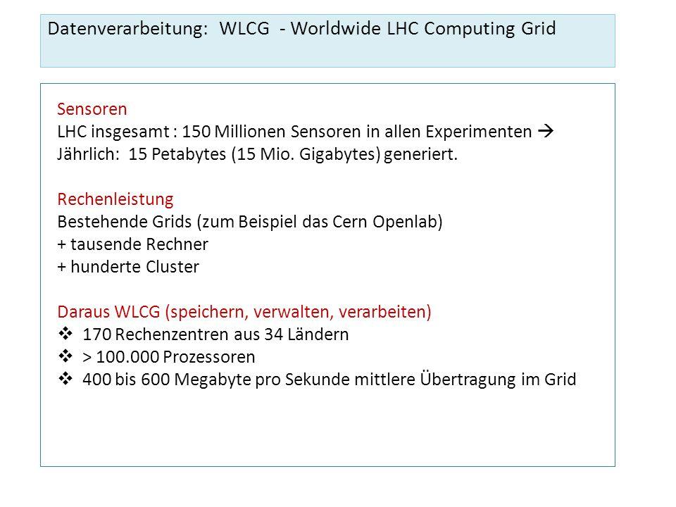 Datenverarbeitung: WLCG - Worldwide LHC Computing Grid Sensoren LHC insgesamt : 150 Millionen Sensoren in allen Experimenten Jährlich: 15 Petabytes (1