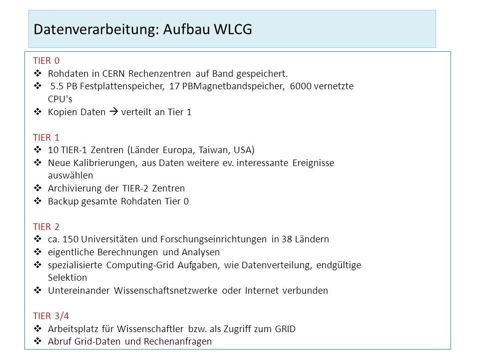 Datenverarbeitung: Aufbau WLCG TIER 0 Rohdaten in CERN Rechenzentren auf Band gespeichert. 5.5 PB Festplattenspeicher, 17 PBMagnetbandspeicher, 6000 v