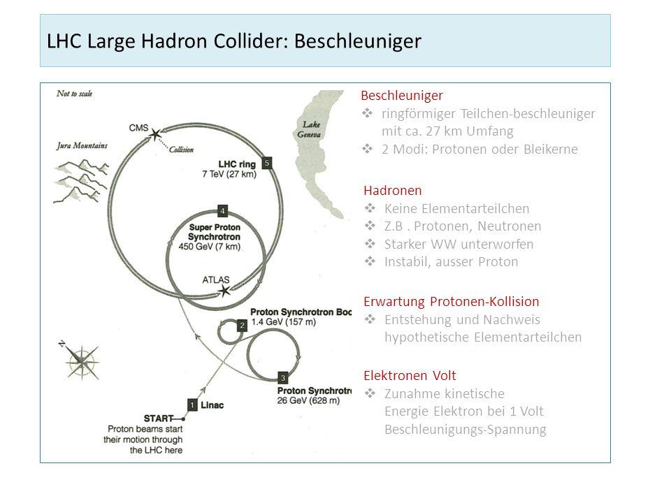 LHC Large Hadron Collider: Beschleuniger Beschleuniger ringförmiger Teilchen-beschleuniger mit ca. 27 km Umfang 2 Modi: Protonen oder Bleikerne Elektr