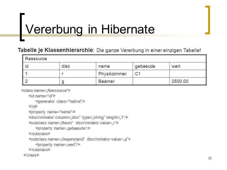 20 Vererbung in Hibernate Tabelle je Klassenhierarchie: Die ganze Vererbung in einer einzigen Tabelle! Ressource iddiscnamegebaeudewert 1rPhysikzimmer