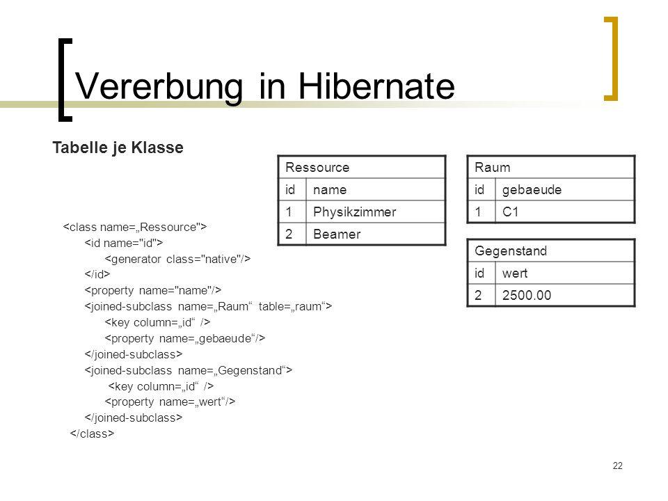 22 Vererbung in Hibernate Tabelle je Klasse Ressource idname 1Physikzimmer 2Beamer Raum idgebaeude 1C1 Gegenstand idwert 22500.00